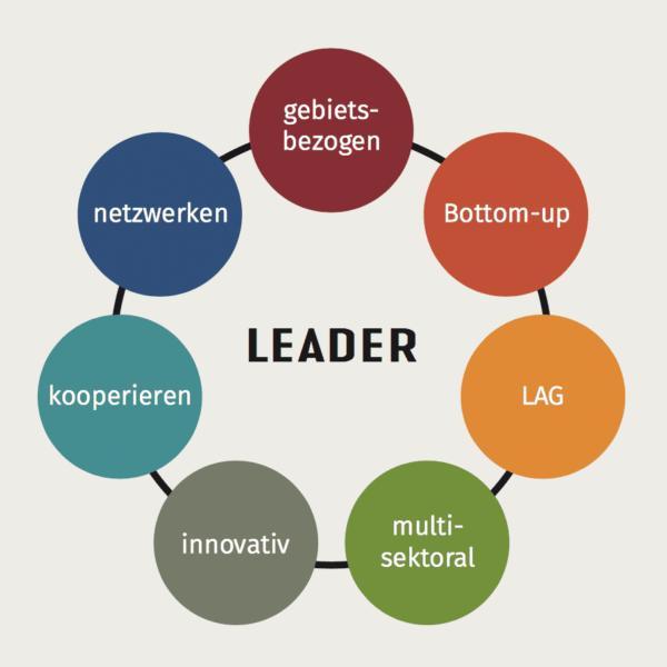 Die Merkmale von LEADER