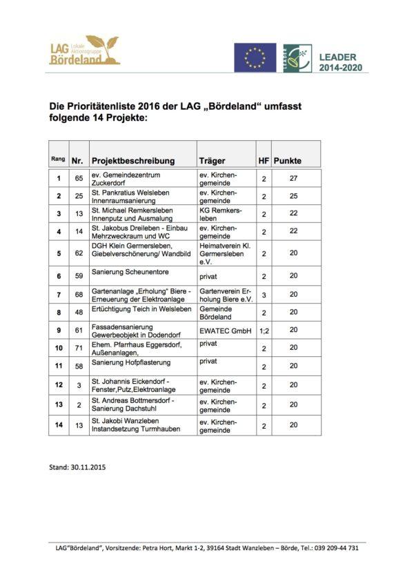 LAG Bördeland Prioritaetenliste 2016